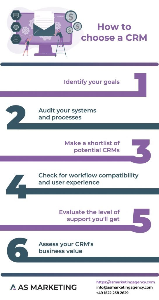 Infographics showing how to choose a customer relationship management (CRM) software in six steps.