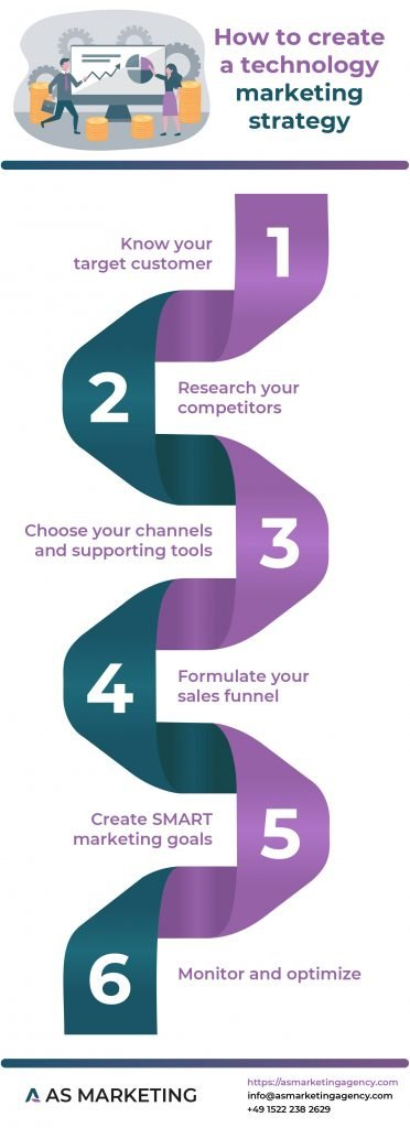 Infographic showing how to create a technology marketing strategy
