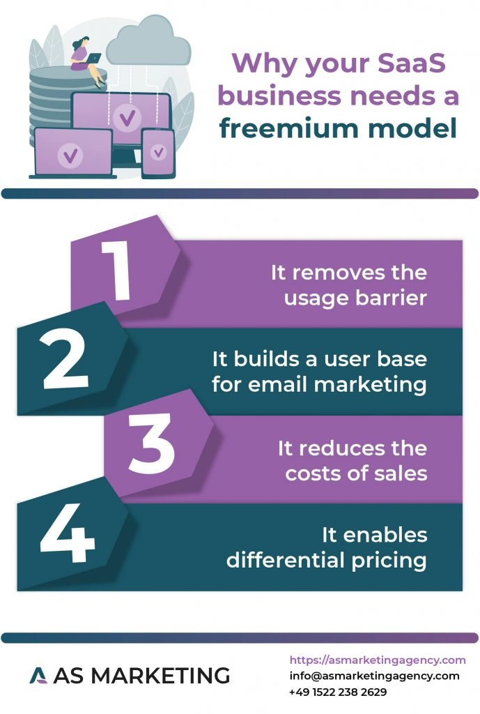 Infographic on why your Saas business needs a freemium model