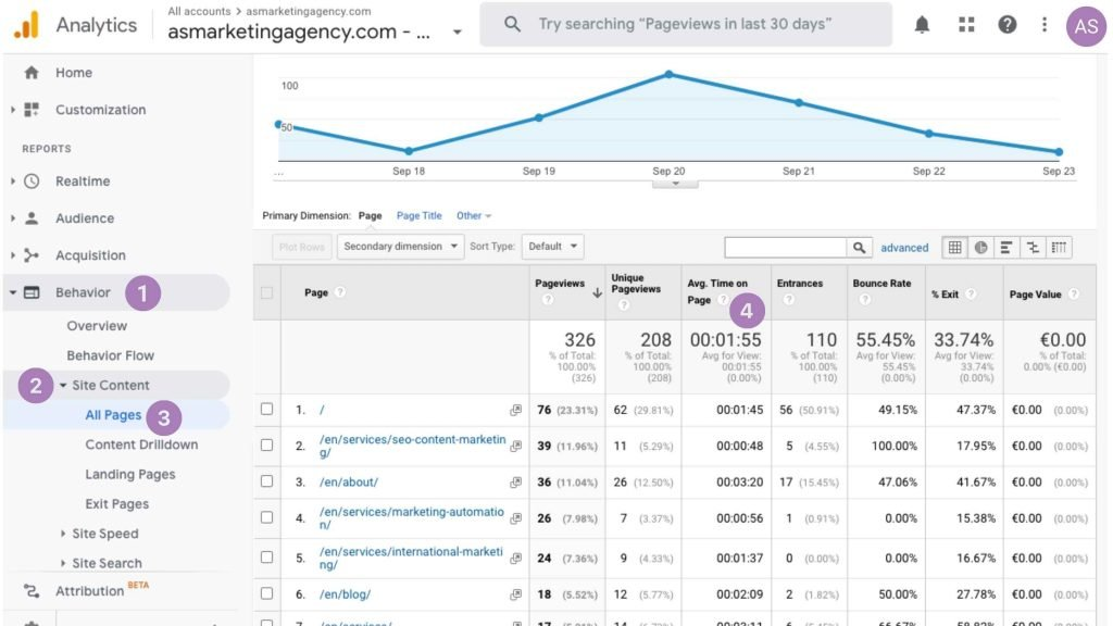 How to find the Google Analytics metric for Average Time Spent.