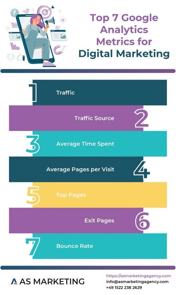 Infographic showing the Top 7 Google Analytics Metrics for Digital Marketing